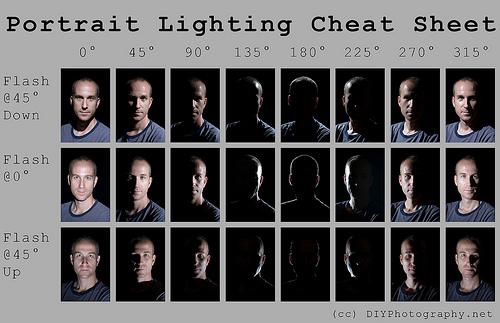 схемы освещения