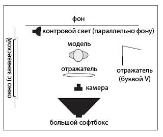 схемы студийного освещения