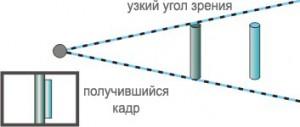 съемка широкоугольным объективом